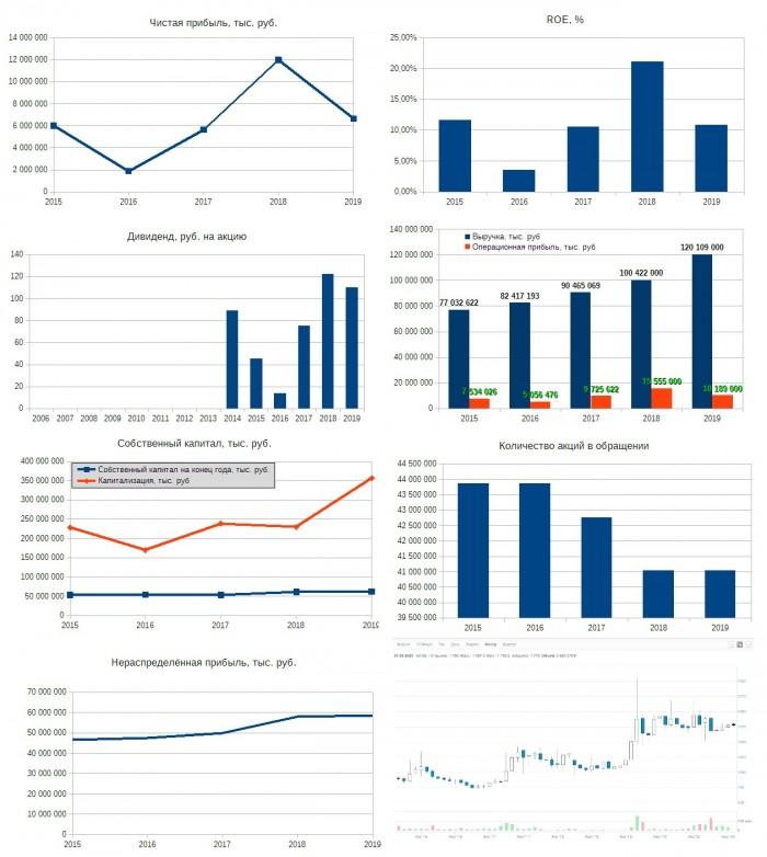 Рис. 5. Диаграммы составлены по данным финансовых отчётов МСФО ПАО «Группа «Черкизово». График акций — МосБиржа