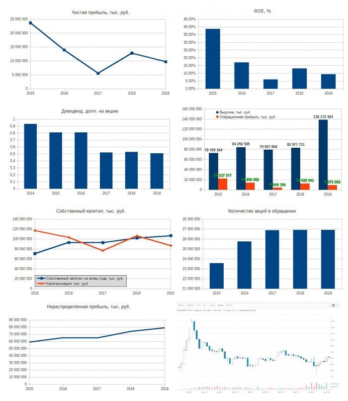 Рис. 2. Диаграммы составлены по годовым отчётам МСФО ПАО «Русагро». График акций — сайт Московской биржи