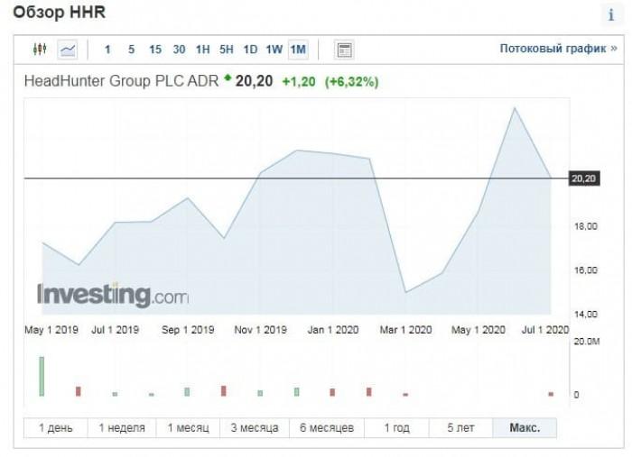 Рис. 2. График котировок ценных бумаг HeadHunter Group на NASDAQ с начала размещения. Источник: investing.com