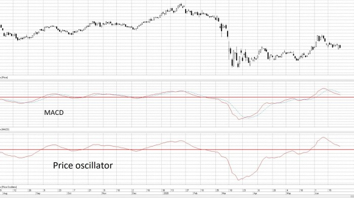 Рис. 1. MACD & Price oscillator