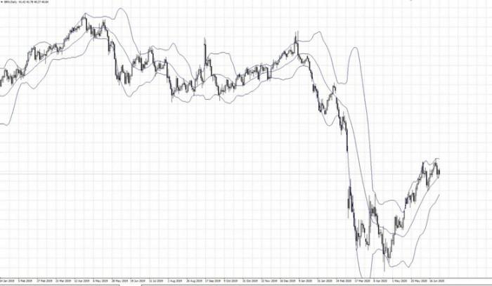 Рис. 3. Индикатор Боллинджера на графике нефти