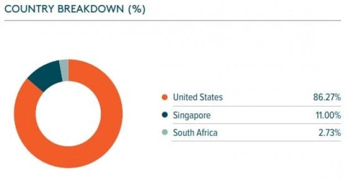 Рис. 6. Распределение по странам в Global SuperDividend REIT Index. Источник: справка фонда