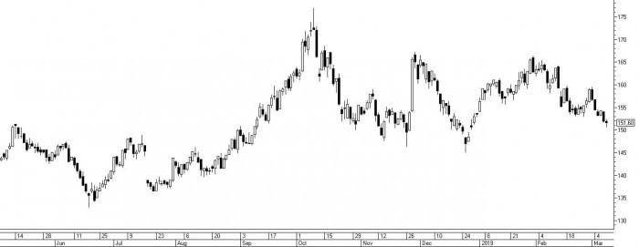 Рис. 3. График акций «Газпрома»