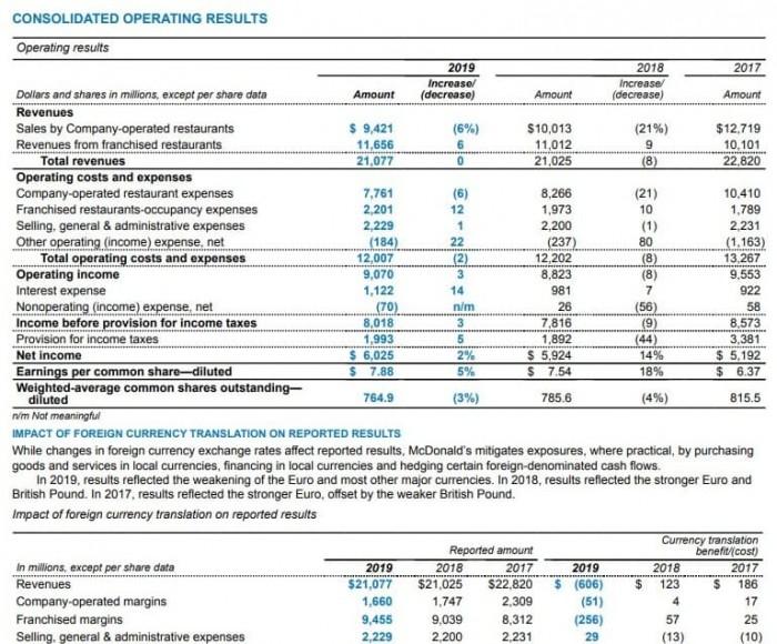 Рис. 1. Консолидированный финансовый отчёт. Иточник: сайт McDonald's
