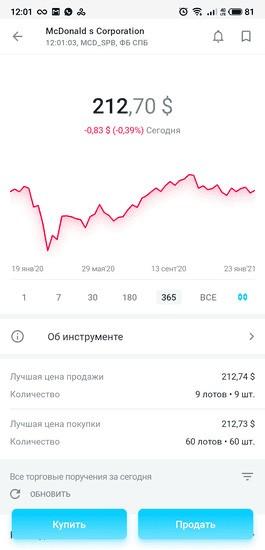 График котировок и цена акций McDonald's в приложении «Открытие Брокер. Инвестиции»