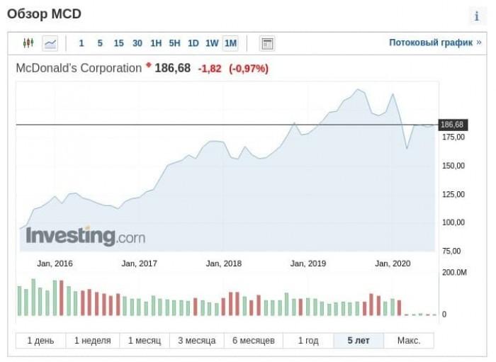 Рис. 2. Котировки акций McDonald's с 2016 г. Источник: investing.com