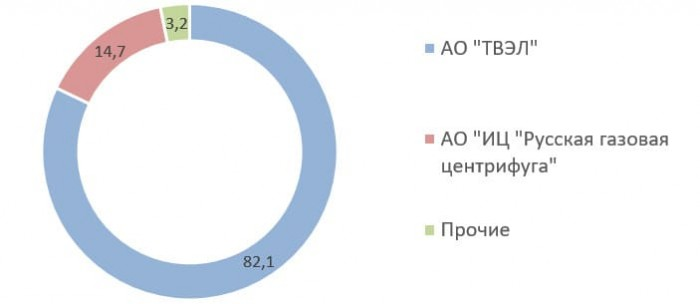 Источник: список аффилированных лиц на 30.06.2020