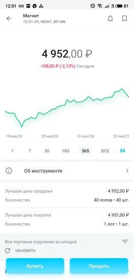 График котировок и цена акций ПАО «Магнит» в приложении «Открытие Брокер. Инвестиции»