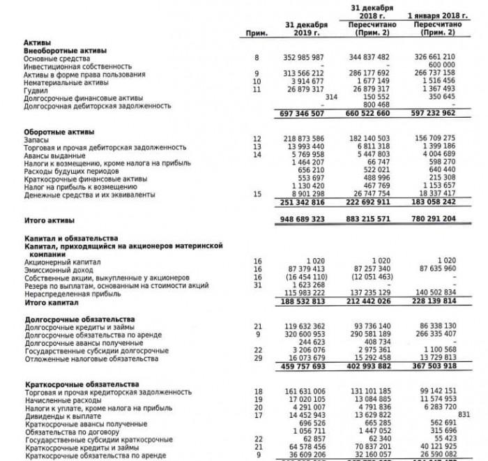 Рис. 1. Консолидированная финансовая отчётность за 2019 год, тыс. руб. Источник: сайт ПАО «Магнит»