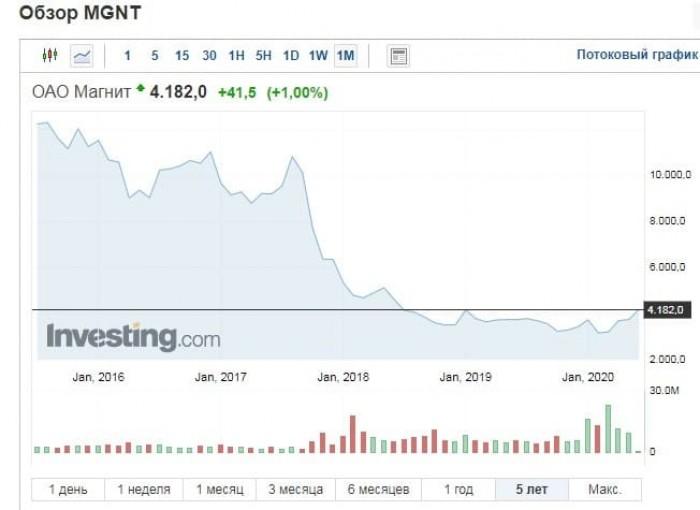Рис. 2. График котировок акций ПАО «Магнит» за пять лет. Источник: investing.com