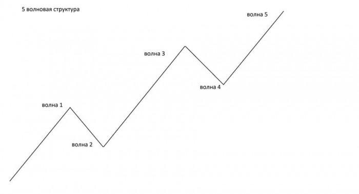 Рис. 1. Основная пятиволновая структура