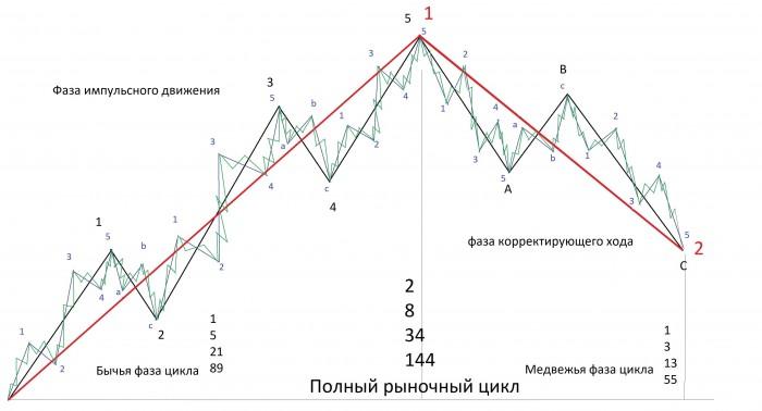 Рис. 2. Полный рыночный цикл