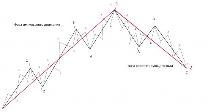 Рис. 1. Полный цикл. Крупные и составляющие волны