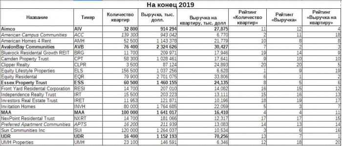Таблица 1. Сводные показатели выручки и количества объектов в портфелях компаний