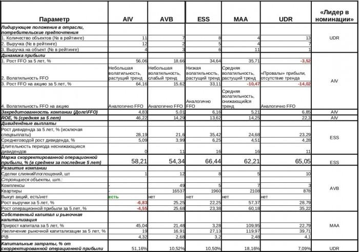 Таблица 2. Сводные показатели REIT Residental, торгующихся на Санкт-Петербургской бирже