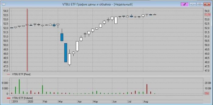 Рис. 8. Недельный график VTBU в долларах. Вертикальная красная черта — начало 2020 г.