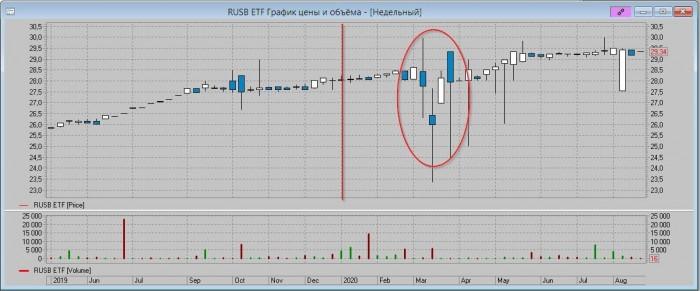 Рис. 4. Недельный график RUSB в долларах. Вертикальная красная черта — начало 2020 г.