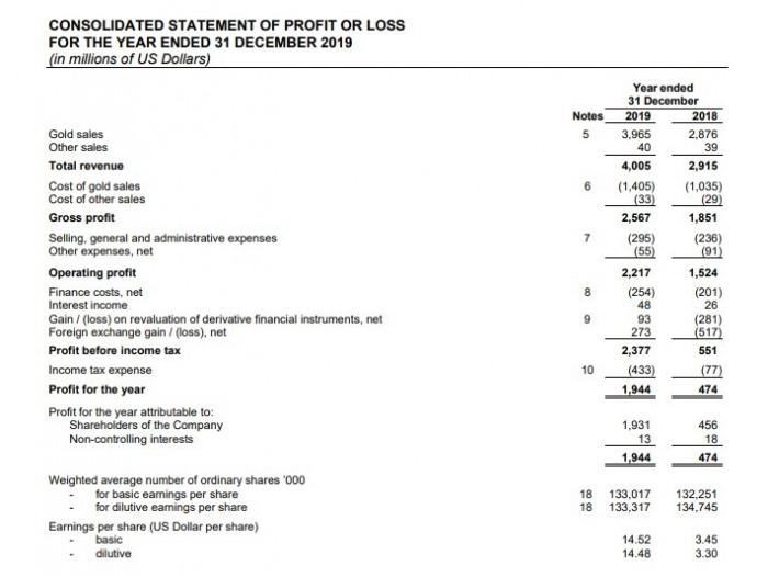 Рис. 1. Консолидированная финансовая отчётность за 2019 год. Источник: сайт ПАО «Полюс»