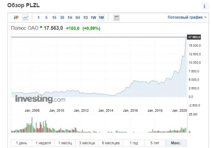 Рис. 2. Котировки акций ПАО «Полюс» с момента IPO в 2006 г. Источник: investing.com