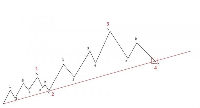 Рис. 1. Пересечение трендовой линии волной 4