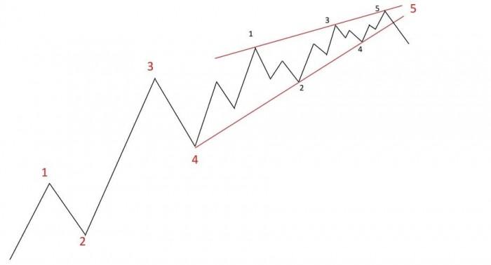 Рис. 2. Модель «Диагональный треугольник» на вершине рынка