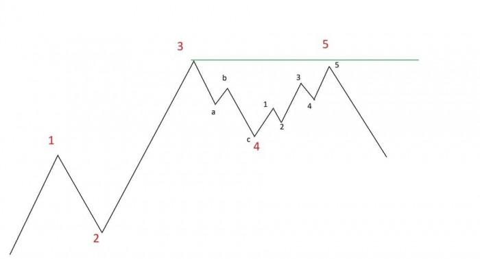 Рис. 3. Модель «Неудача» на бычьем рынке