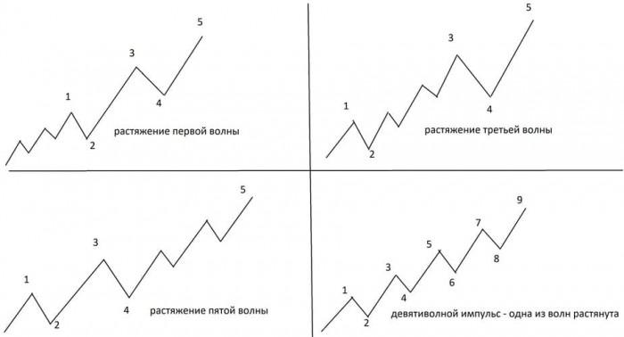 Рис. 1. Примеры растяжения волн