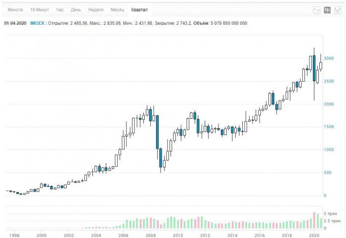 Рис. 1. Квартальный график Индекса Московской биржи. Источник: Московская биржа