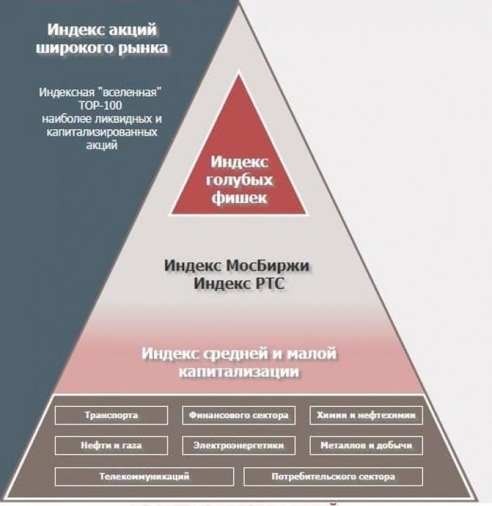 Рис. 1. Ключевые индексы акций Московской биржи