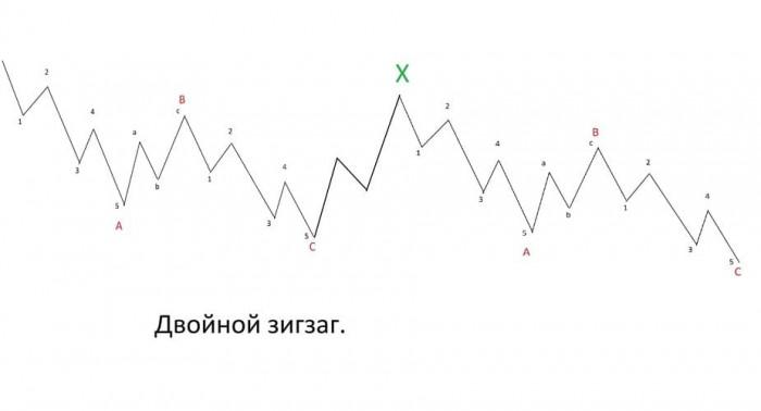 Рис. 1. «Двойной зигзаг»