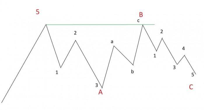 Рис. 4. Неправильная плоская коррекция второго типа