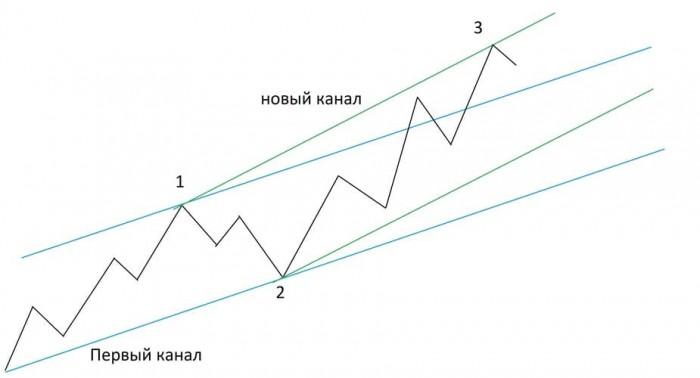 Рис. 1. Построение каналов