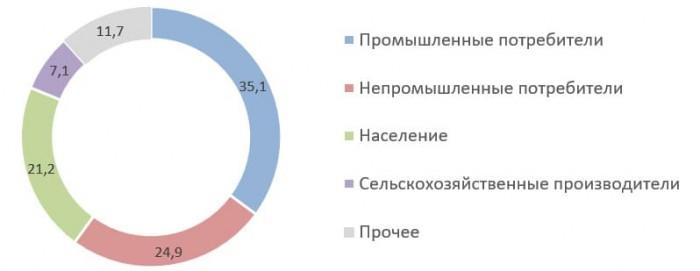 Источник: Годовой отчёт ПАО «Калужская сбытовая компания» на 2019 год