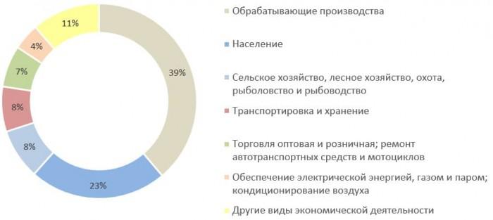 Источник: данные Калугастат