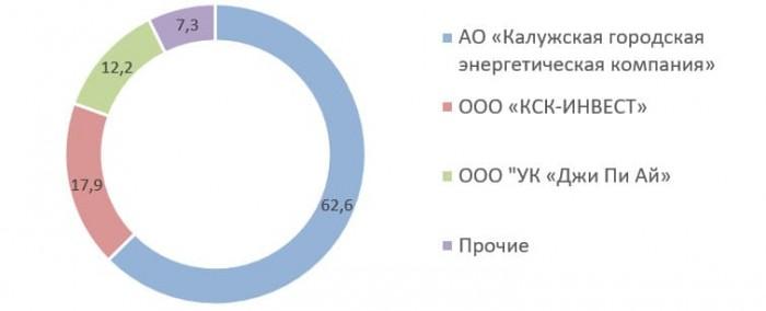 Источник: сайт ПАО «Калужская сбытовая компания»