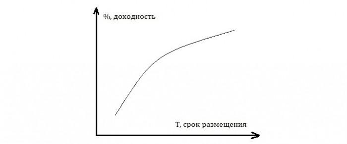 Рис. 2. Нормальная кривая доходности