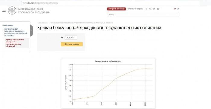 Рис. 1. Кривая доходности государственных облигаций