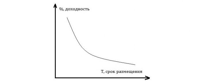 Рис. 3. Обратная кривая доходности