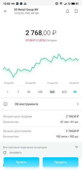 График котировок и цена акций X5 Retail Group N.V. в приложении «Открытие Брокер. Инвестиции»
