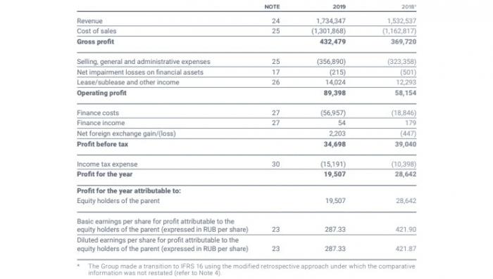 Рис. 1. Консолидированная финансовая отчётность за 2019 год. Источник: сайт X5 Retail Group N.V.