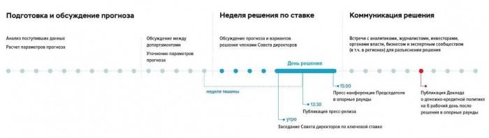 Рис. 1. Процесс принятия решений по ключевой ставке ЦБ. Источник: сайт Центрального банка