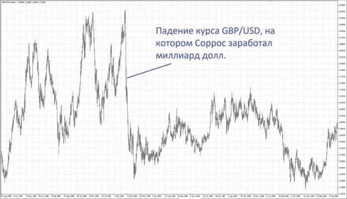 Рис. 2. Знаменитое падение британского фунта в 1992 году
