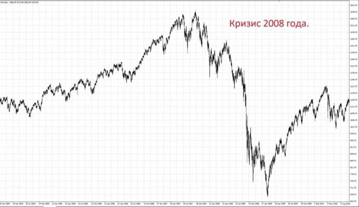 Рис. 1. Падение индекса S&P 500