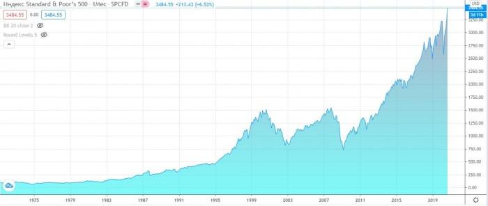 Рис. 1. График индекса S&P 500. Источник: www. tradingview.com