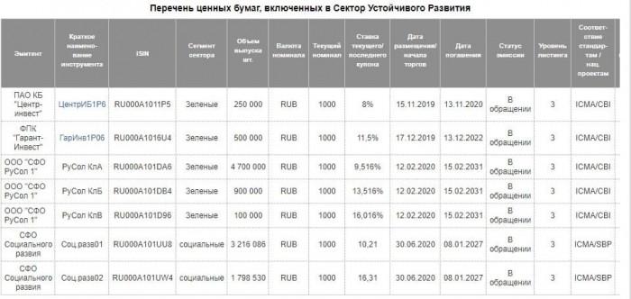 Рис. 1. Источник: Московская биржа