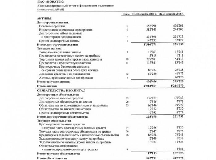 Рис. 1. Консолидированный финансовый отчёт. Источник: сайт ПАО «НОВАТЭК»