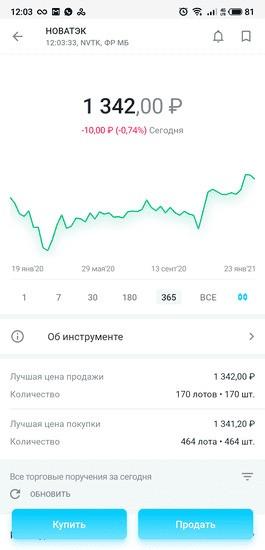 График котировок и цена акций ПАО «НОВАТЭК» в приложении «Открытие Брокер. Инвестиции»