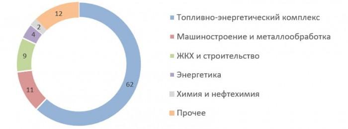 Источник: годовой отчёт ПАО «ЧТПЗ» за 2019 год