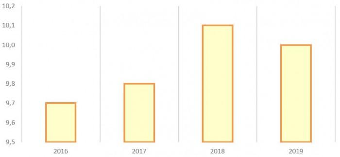 Источник: годовой отчёт ПАО «ЧТПЗ»