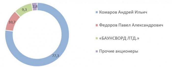 Источник: структура акционерного капитала ПАО «ЧТПЗ»